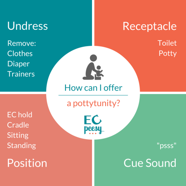 Elimination Communication Method - How to Potty
